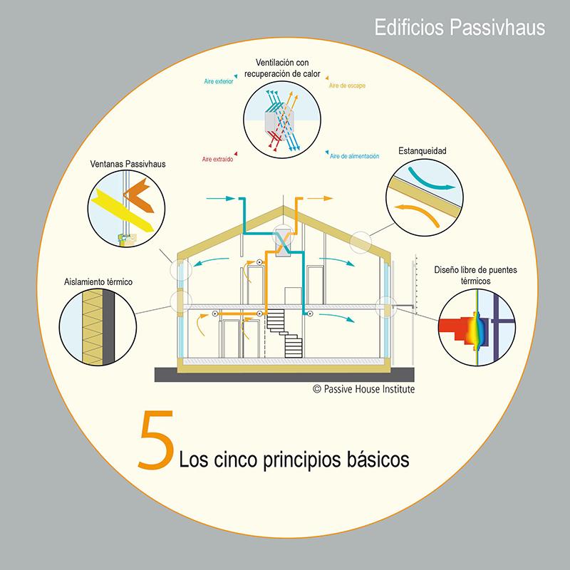 passivhaus galicia